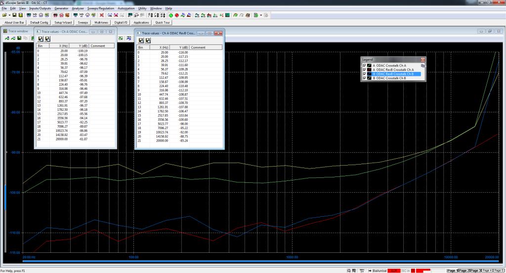 Crosstalk (RCA output) - ODAC vs ODAC RevB